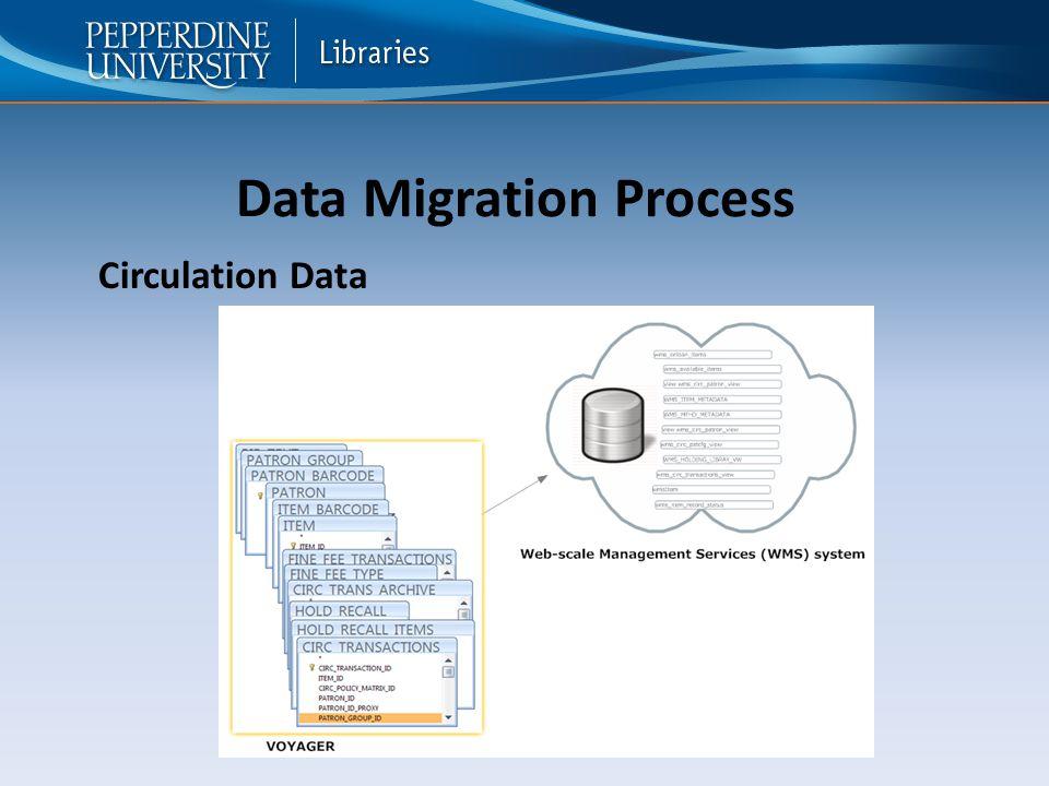 Data Migration Process Circulation Data