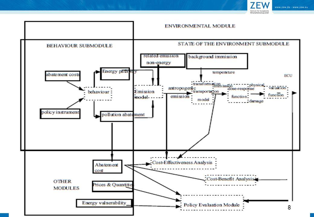 Environmental module: WP 5 9 Source: Emission Scenario Model for Regional Air Pollution, Karvosenoja (2008) NMVOCs: non-methane volatile organic compounds; NH3: ammonia