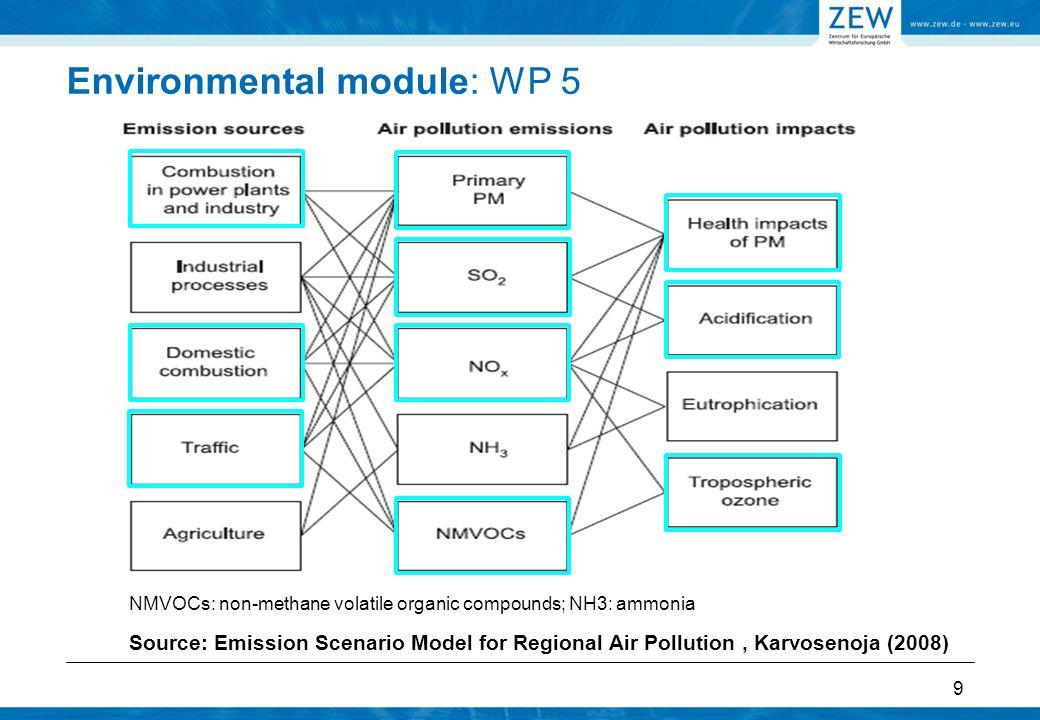 Environmental module: WP 5 4.
