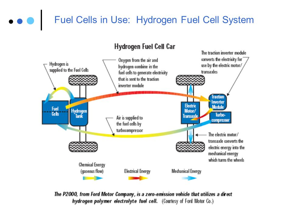 Fuel Cells in Use: Space Systems 1.5 kW Apollo fuel cell Apollo used two of these units.