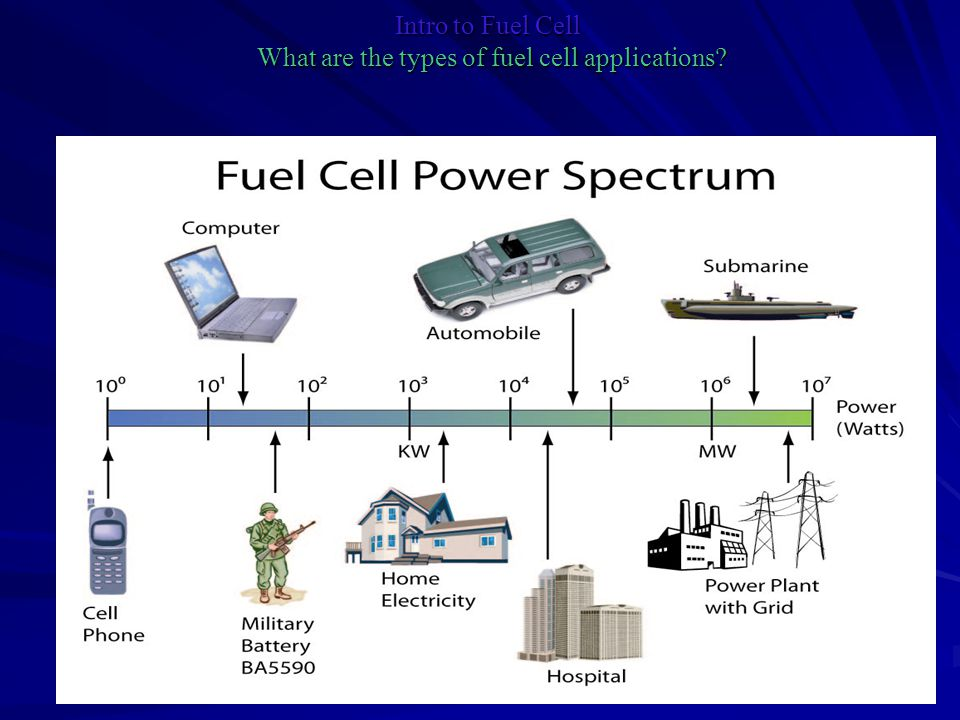 Intro to Fuel Cell What are the types of fuel cell applications?