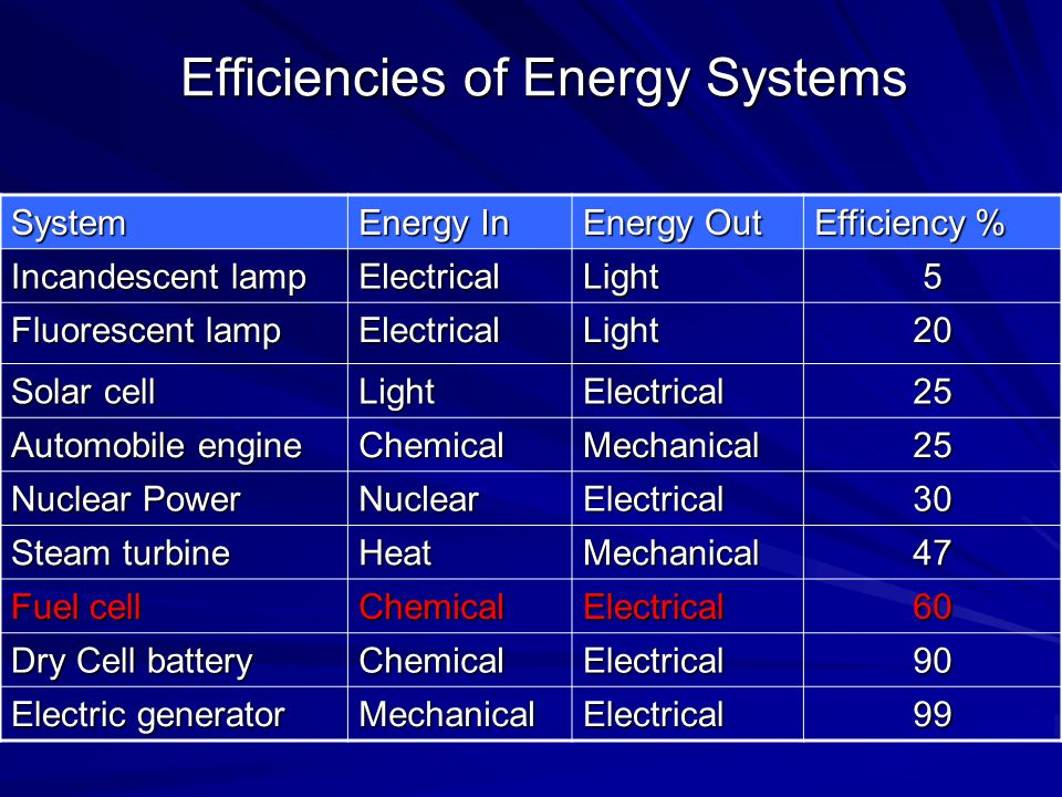 Efficiencies of Energy Systems System Energy In Energy Out Efficiency % Incandescent lamp ElectricalLight5 Fluorescent lamp ElectricalLight20 Solar ce