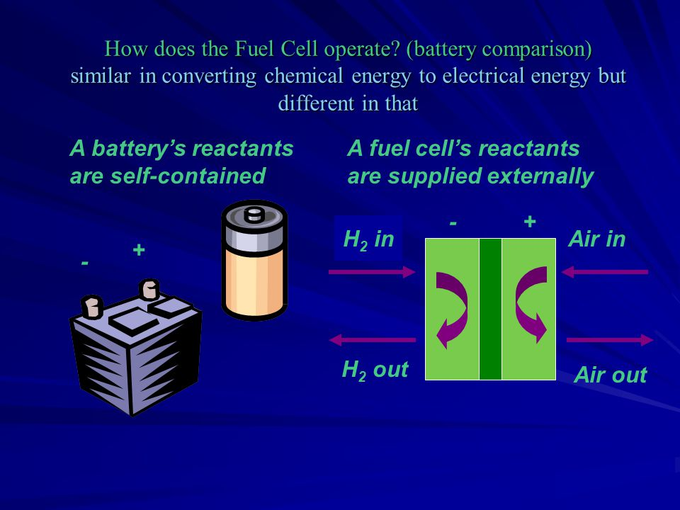 Fuel cells produce direct current, or D/C, electricity.