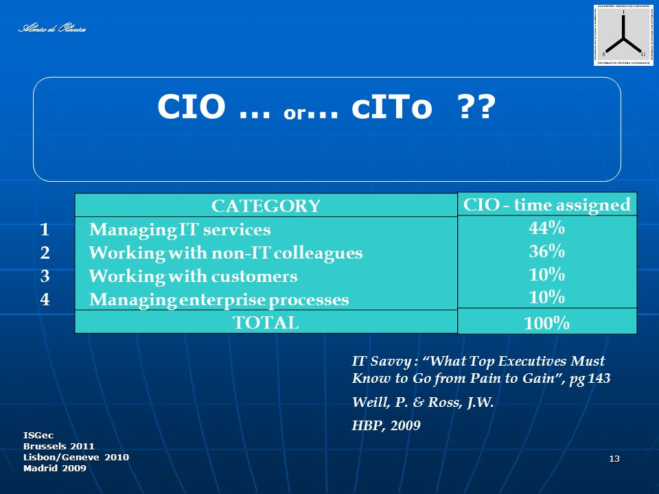 13 CATEGORY 1 Managing IT services 2 Working with non-IT colleagues 3 Working with customers 4 Managing enterprise processes TOTAL Almiro de Oliveira ISGec Brussels 2011 Lisbon/Geneve 2010 Madrid 2009 CIO … or … cITo .
