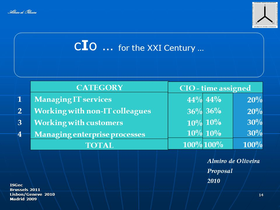 14 Almiro de Oliveira CATEGORY 1 Managing IT services 2 Working with non-IT colleagues 3 Working with customers 4 Managing enterprise processes TOTAL ISGec Brussels 2011 Lisbon/Geneve 2010 Madrid 2009 Almiro de Oliveira Proposal 2010 CIO - time assigned 44% 36% 10% 100% cIo … for the XXI Century … CIO - time assigned 44%→20% 36%→20% 10%→ 30% 10%→ 30% 100%