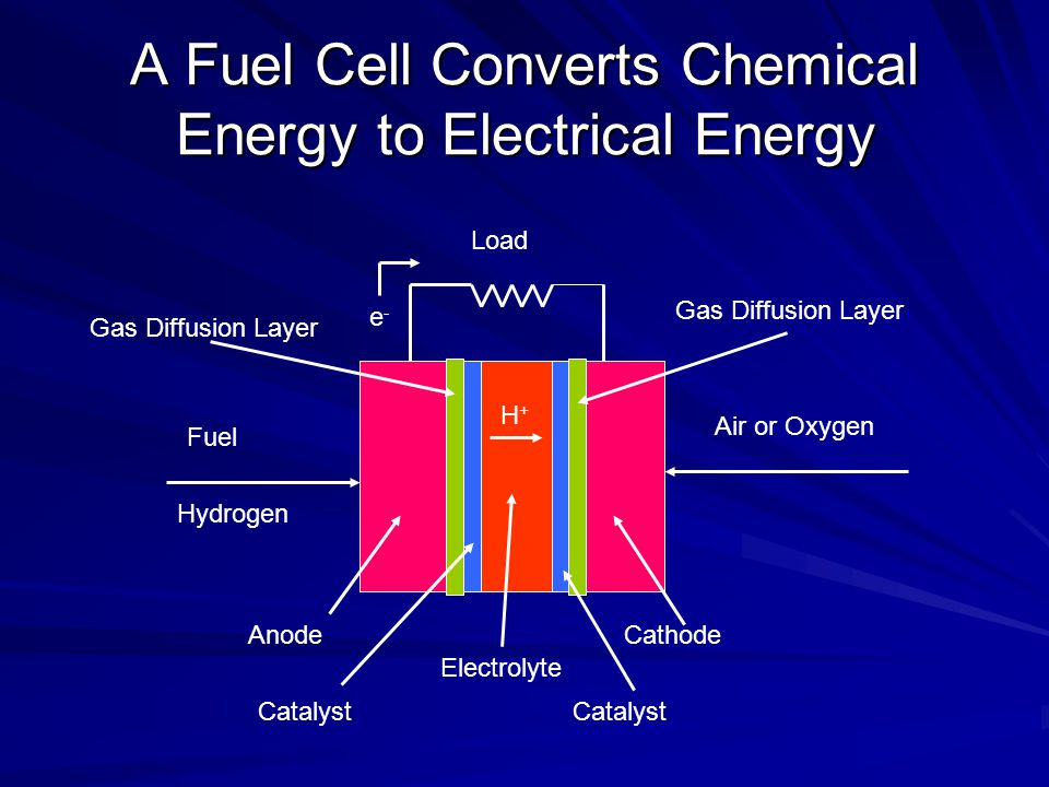 A Fuel Cell Converts Chemical Energy to Electrical Energy Fuel Hydrogen Air or Oxygen Load AnodeCathode Electrolyte e-e- Catalyst H+H+ Gas Diffusion L