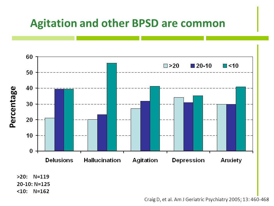 Agitation and other BPSD are common Percentage Craig D, et al.