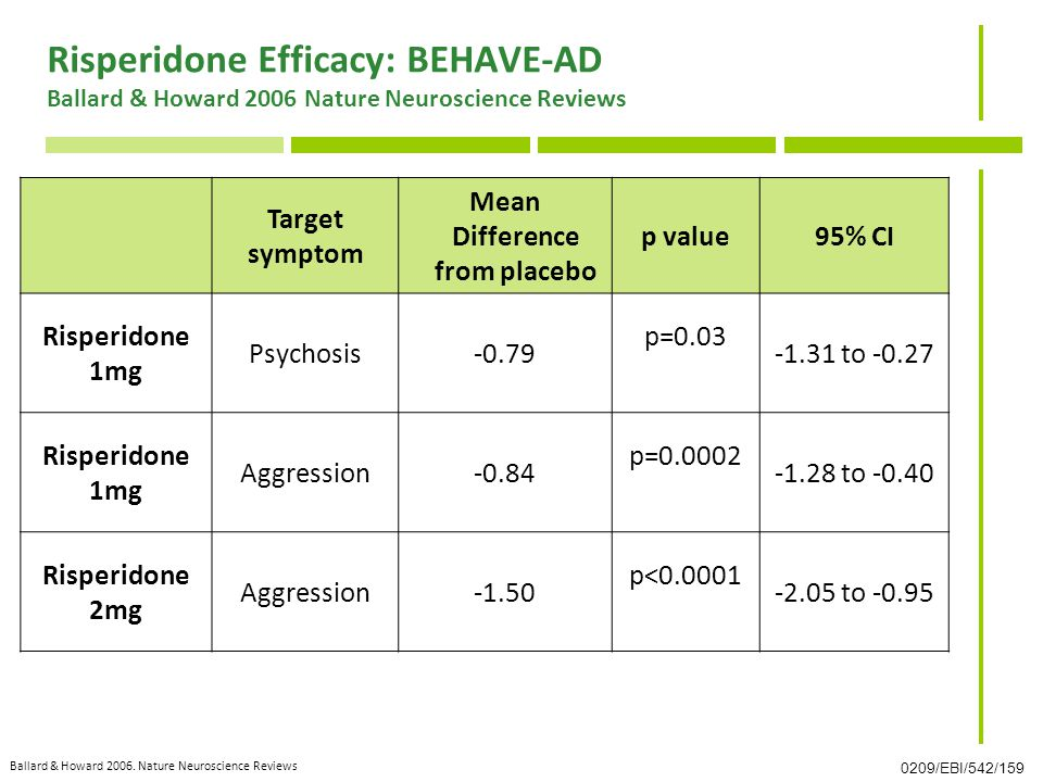 Risperidone Efficacy: BEHAVE-AD Ballard & Howard 2006 Nature Neuroscience Reviews Target symptom Mean Difference from placebo p value95% CI Risperidone 1mg Psychosis-0.79 p=0.03 -1.31 to -0.27 Risperidone 1mg Aggression-0.84 p=0.0002 -1.28 to -0.40 Risperidone 2mg Aggression-1.50 p<0.0001 -2.05 to -0.95 0209/EBI/542/159 Ballard & Howard 2006.
