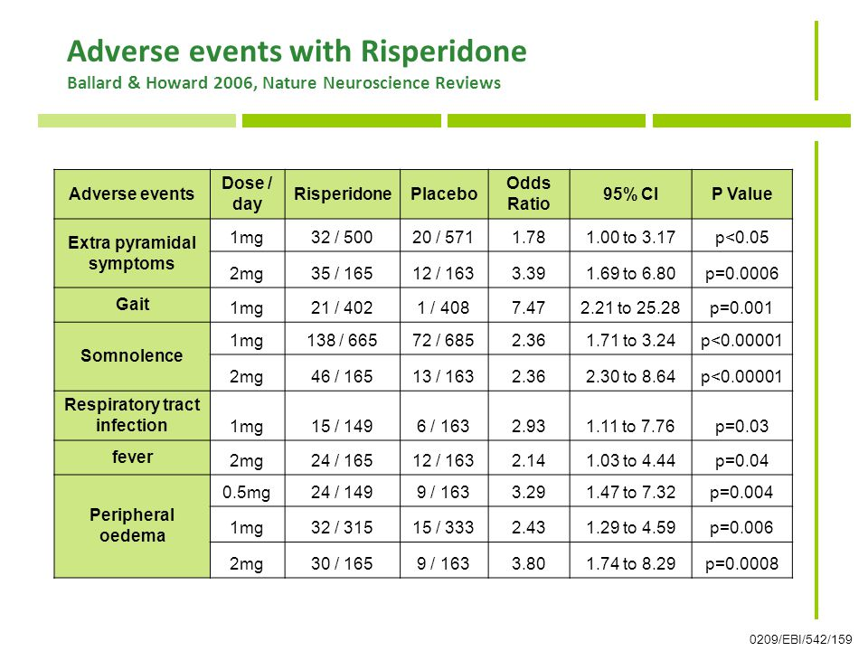 Adverse events with Risperidone Ballard & Howard 2006, Nature Neuroscience Reviews 0209/EBI/542/159 Adverse events Dose / day RisperidonePlacebo Odds Ratio 95% CIP Value Extra pyramidal symptoms 1mg32 / 50020 / 5711.781.00 to 3.17p<0.05 2mg35 / 16512 / 1633.391.69 to 6.80p=0.0006 Gait 1mg21 / 4021 / 4087.472.21 to 25.28p=0.001 Somnolence 1mg138 / 66572 / 6852.361.71 to 3.24p<0.00001 2mg46 / 16513 / 1632.362.30 to 8.64p<0.00001 Respiratory tract infection 1mg15 / 1496 / 1632.931.11 to 7.76p=0.03 fever 2mg24 / 16512 / 1632.141.03 to 4.44p=0.04 Peripheral oedema 0.5mg24 / 1499 / 1633.291.47 to 7.32p=0.004 1mg32 / 31515 / 3332.431.29 to 4.59p=0.006 2mg30 / 1659 / 1633.801.74 to 8.29p=0.0008