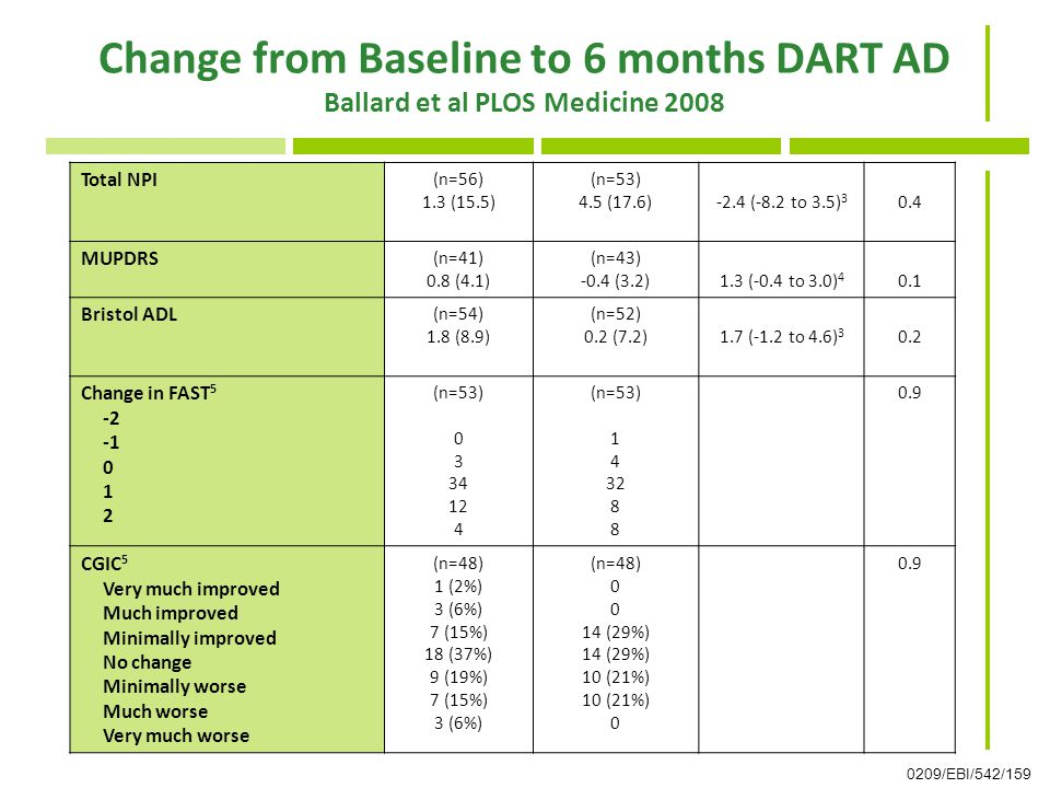 Change from Baseline to 6 months DART AD Ballard et al PLOS Medicine 2008 Total NPI (n=56) 1.3 (15.5) (n=53) 4.5 (17.6)-2.4 (-8.2 to 3.5) 3 0.4 MUPDRS (n=41) 0.8 (4.1) (n=43) -0.4 (3.2)1.3 (-0.4 to 3.0) 4 0.1 Bristol ADL (n=54) 1.8 (8.9) (n=52) 0.2 (7.2)1.7 (-1.2 to 4.6) 3 0.2 Change in FAST 5 -2 0 1 2 (n=53) 0 3 34 12 4 (n=53) 1 4 32 8 0.9 CGIC 5 Very much improved Much improved Minimally improved No change Minimally worse Much worse Very much worse (n=48) 1 (2%) 3 (6%) 7 (15%) 18 (37%) 9 (19%) 7 (15%) 3 (6%) (n=48) 0 14 (29%) 10 (21%) 0 0.9 0209/EBI/542/159