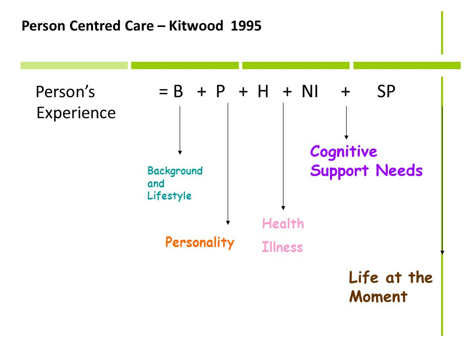 Person Centred Care – Kitwood 1995 Experience Person's = B + P + H + NI + SP Background and Lifestyle Personality Cognitive Support Needs Health Illness Life at the Moment