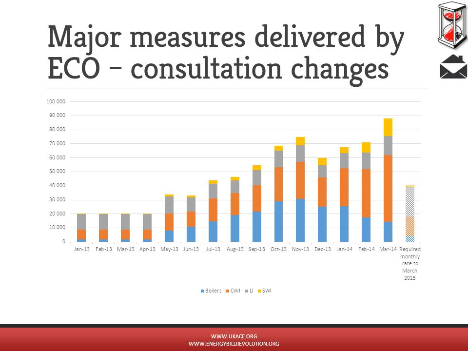 Major measures delivered by ECO – consultation changes WWW.UKACE.ORG WWW.ENERGYBILLREVOLUTION.ORG