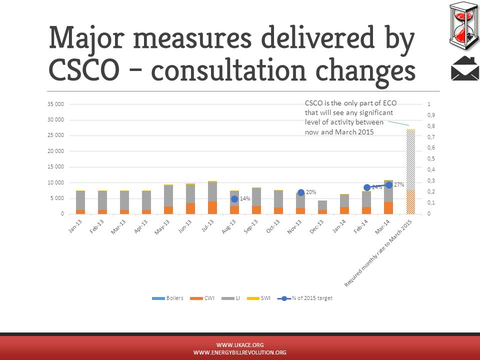 Major measures delivered by CSCO – consultation changes CSCO is the only part of ECO that will see any significant level of activity between now and M