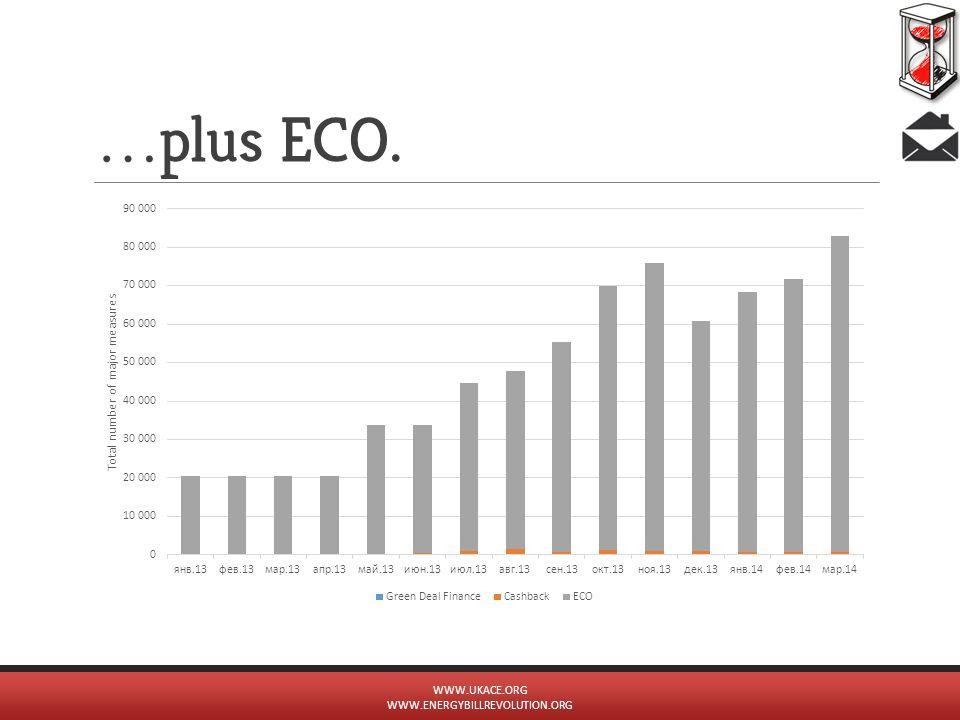 … plus ECO. WWW.UKACE.ORG WWW.ENERGYBILLREVOLUTION.ORG