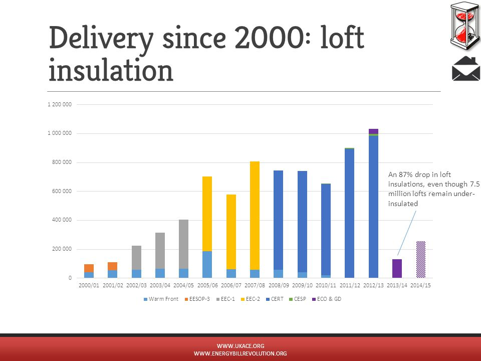 Delivery since 2000: loft insulation WWW.UKACE.ORG WWW.ENERGYBILLREVOLUTION.ORG An 87% drop in loft insulations, even though 7.5 million lofts remain