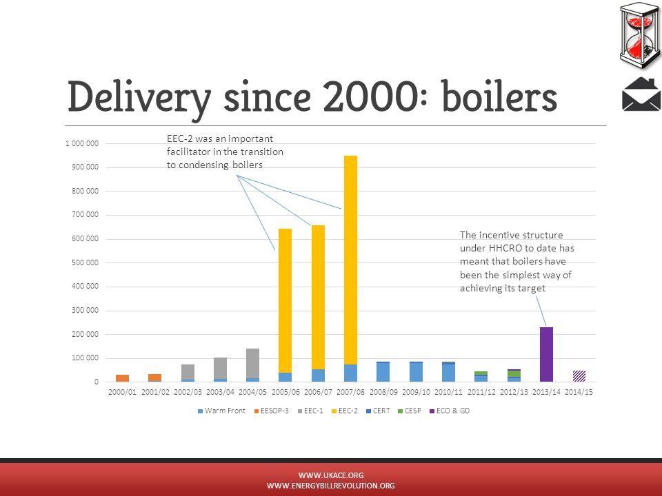 Delivery since 2000: boilers WWW.UKACE.ORG WWW.ENERGYBILLREVOLUTION.ORG EEC-2 was an important facilitator in the transition to condensing boilers The incentive structure under HHCRO to date has meant that boilers have been the simplest way of achieving its target