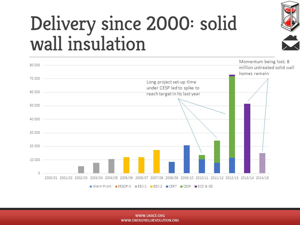 Delivery since 2000: solid wall insulation WWW.UKACE.ORG WWW.ENERGYBILLREVOLUTION.ORG Long project set-up time under CESP led to spike to reach target