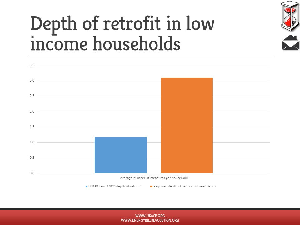 Depth of retrofit in low income households WWW.UKACE.ORG WWW.ENERGYBILLREVOLUTION.ORG