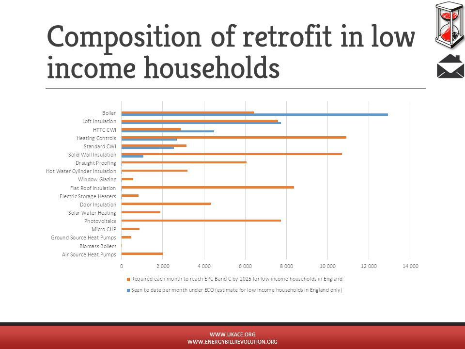 Composition of retrofit in low income households WWW.UKACE.ORG WWW.ENERGYBILLREVOLUTION.ORG