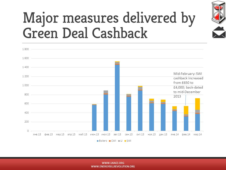 Major measures delivered by Green Deal Cashback Mid-February: SWI cashback increased from £650 to £4,000; back-dated to mid-December 2013 WWW.UKACE.OR