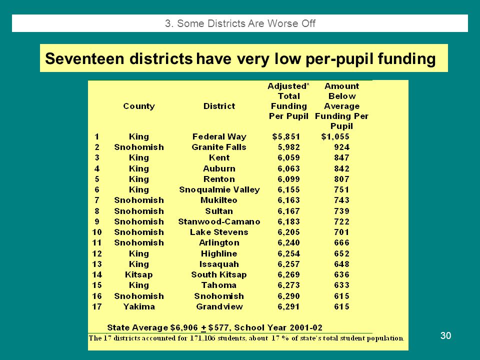 Fall 200730 Seventeen districts have very low per-pupil funding 3. Some Districts Are Worse Off