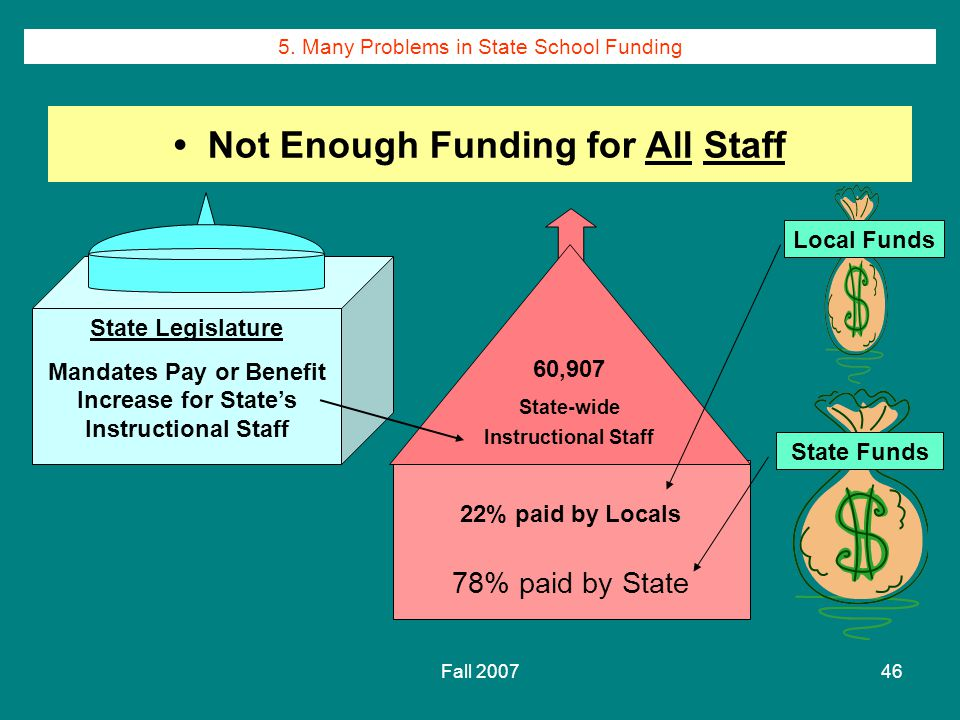 Fall 200746 Not Enough Funding for All Staff 22% paid by Locals 78% paid by State 60,907 State-wide Instructional Staff State Legislature Mandates Pay or Benefit Increase for State's Instructional Staff Local Funds State Funds 5.