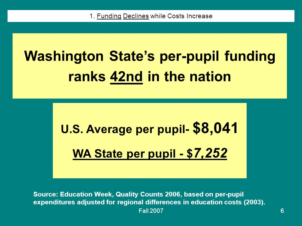 Fall 20076 Source: Education Week, Quality Counts 2006, based on per-pupil expenditures adjusted for regional differences in education costs (2003).