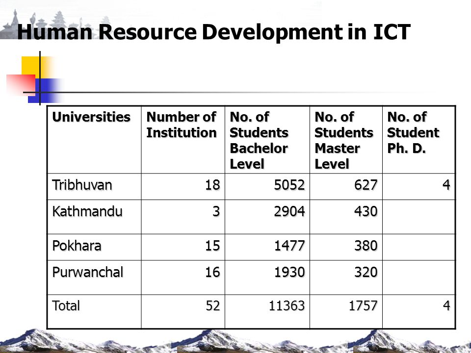 Human Resource Development in ICT Universities Number of Institution No. of Students Bachelor Level No. of Students Master Level No. of Student Ph. D.