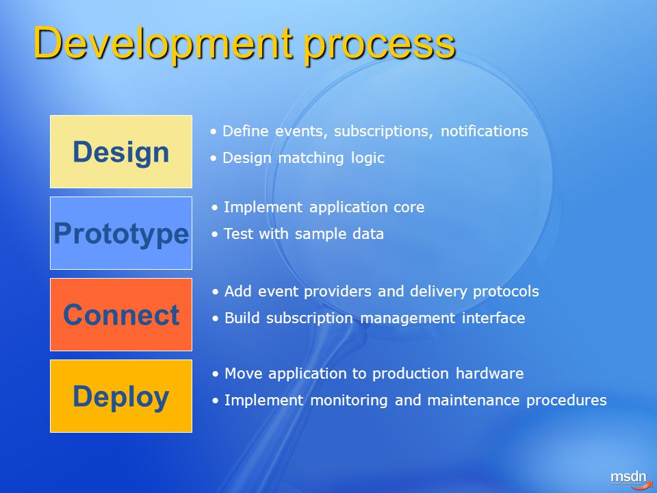 Development process Design Prototype Connect Deploy Define events, subscriptions, notifications Design matching logic Implement application core Test with sample data Add event providers and delivery protocols Build subscription management interface Move application to production hardware Implement monitoring and maintenance procedures