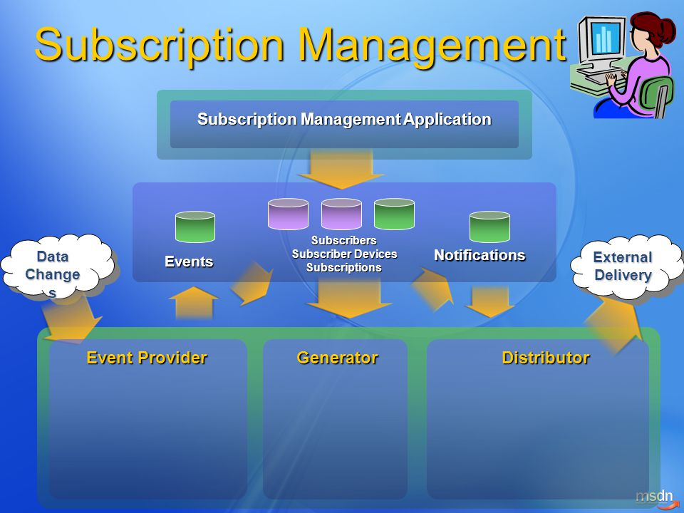 Subscription Management Subscription Management Application Data Change s ExternalDeliveryExternalDelivery Event Provider Events Subscribers Subscriber Devices Subscriptions Notifications GeneratorDistributor