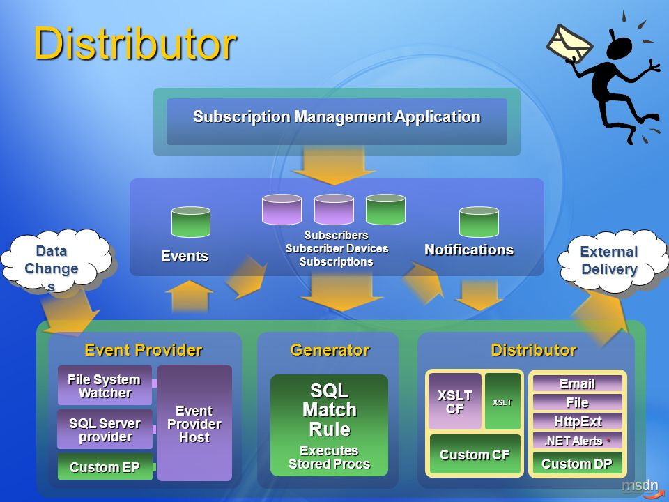 Distributor Subscription Management Application Data Change s ExternalDeliveryExternalDelivery Event Provider Events Subscribers Subscriber Devices Subscriptions Notifications GeneratorDistributor SQL Match Rule Executes Stored Procs File System Watcher SQL Server provider Custom EP Event Provider Host XSLT CF Custom CF XSLT Custom DP Email.NET Alerts * File HttpExt