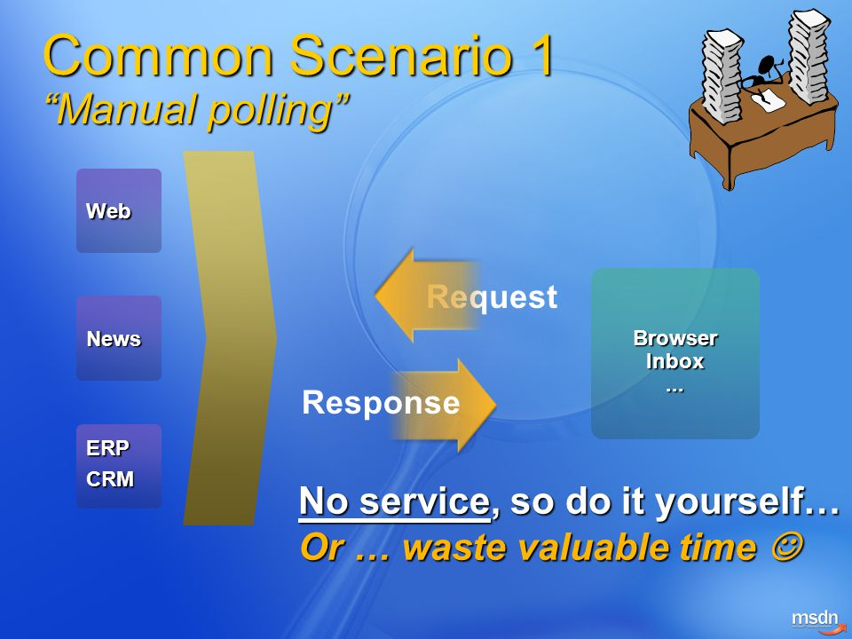 Common Scenario 1 Manual polling Web News ERPCRM BrowserInbox...