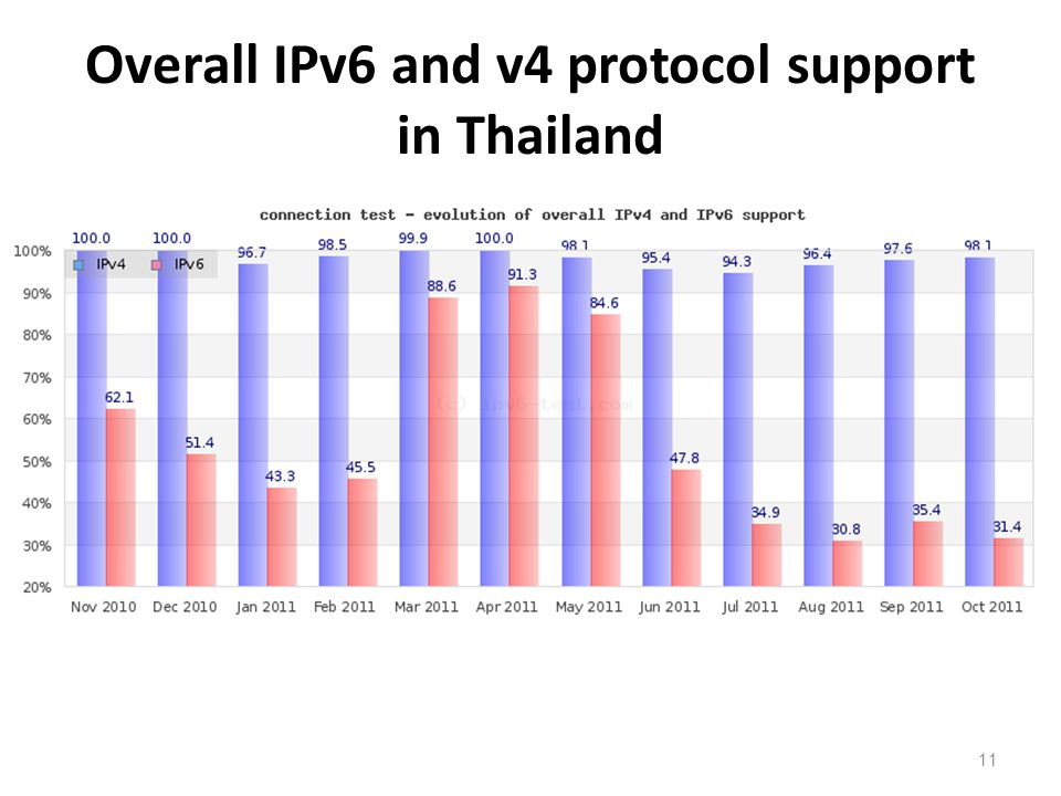 Overall IPv6 and v4 protocol support in Thailand 11