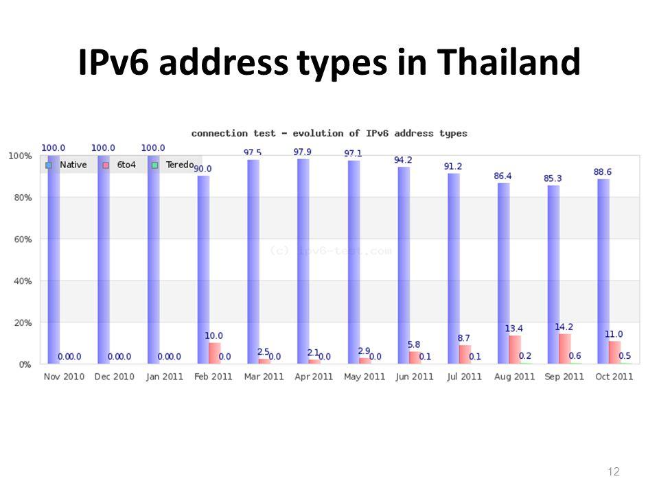 IPv6 address types in Thailand 12