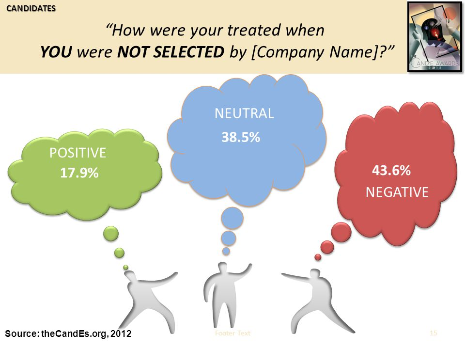 10/11/2014Footer Text15 17.9% 43.6% 38.5% POSITIVE Source: theCandEs.org, 2012 NEGATIVE NEUTRAL CANDIDATES How were your treated when YOU were NOT SELECTED by [Company Name]