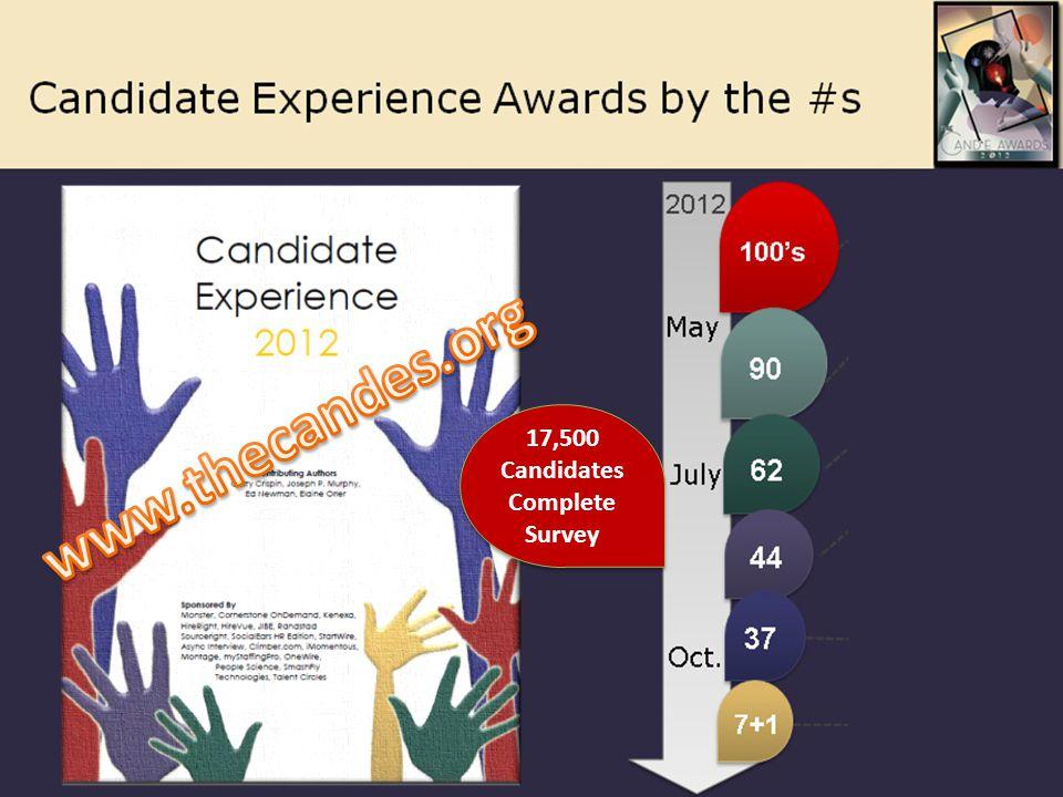17,500 Candidates Complete Survey 17,500 Candidates Complete Survey