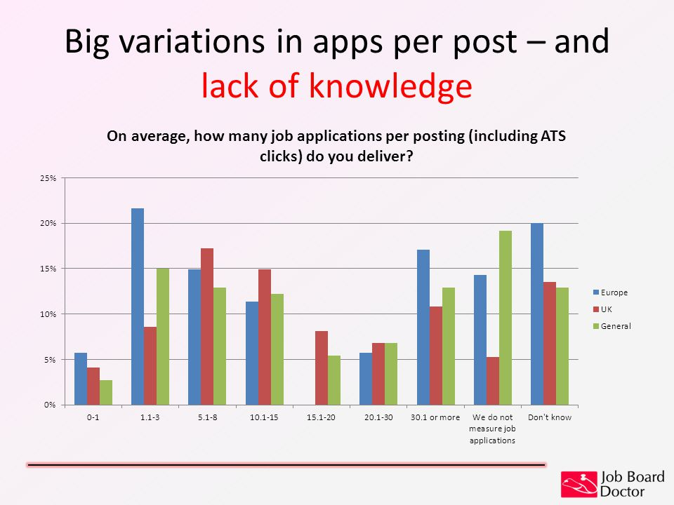 Big variations in apps per post – and lack of knowledge