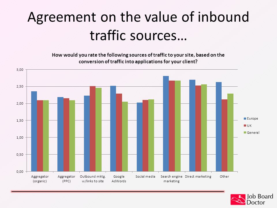 Agreement on the value of inbound traffic sources…
