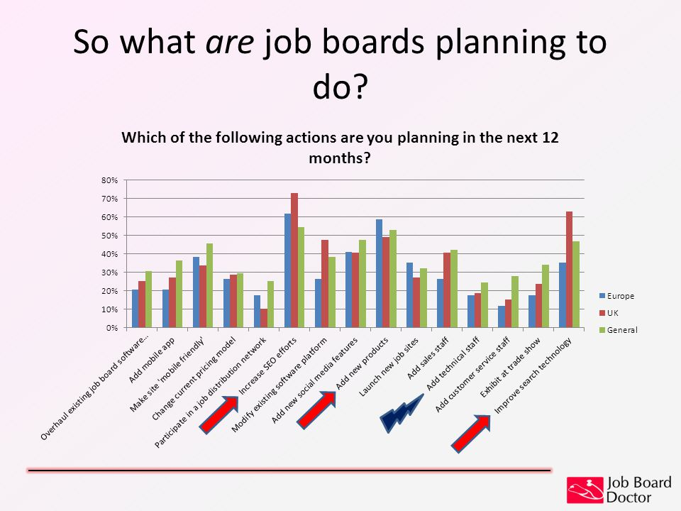 So what are job boards planning to do?