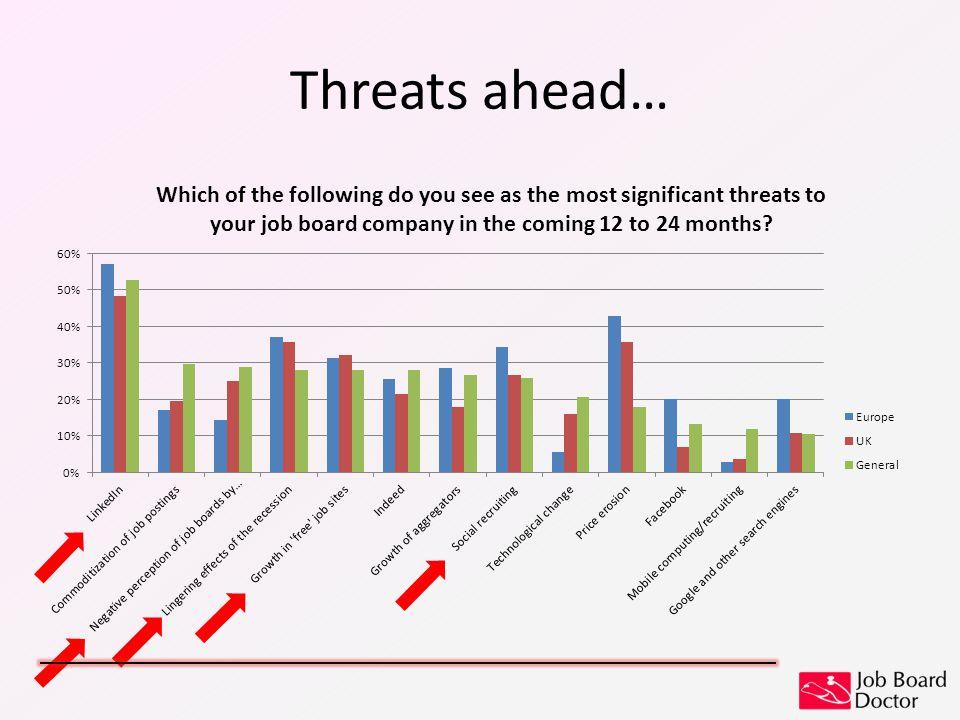 Threats ahead…