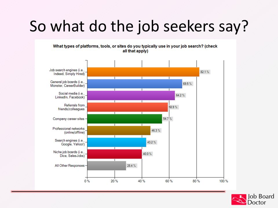 So what do the job seekers say?