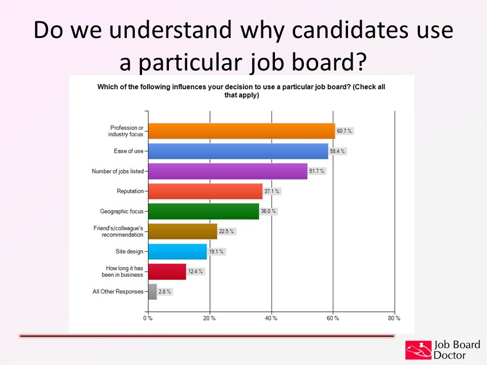 Do we understand why candidates use a particular job board
