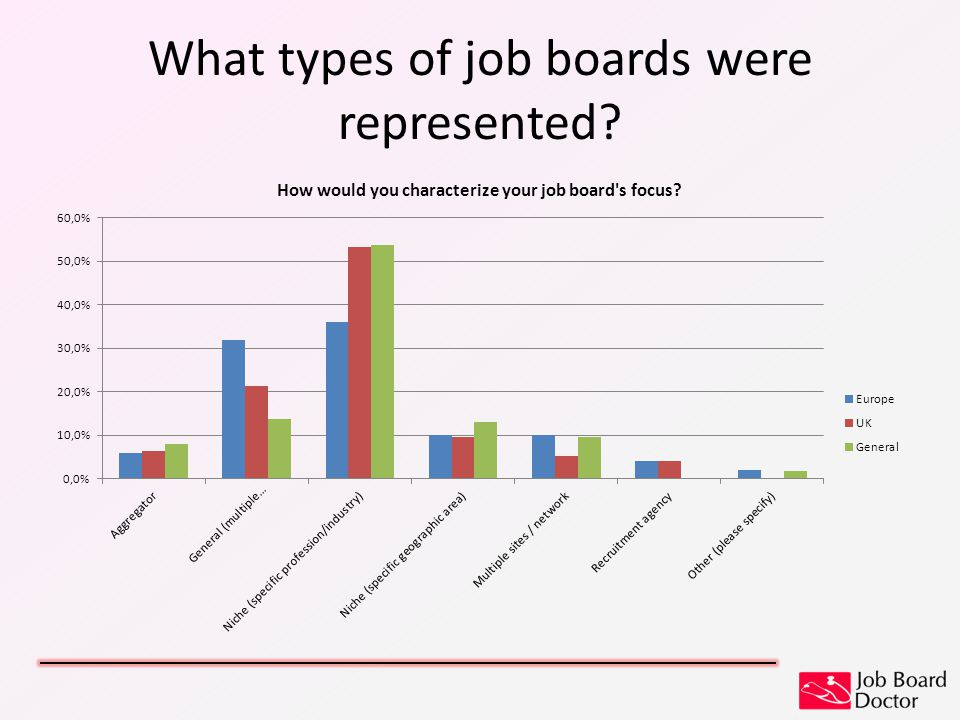 What types of job boards were represented?
