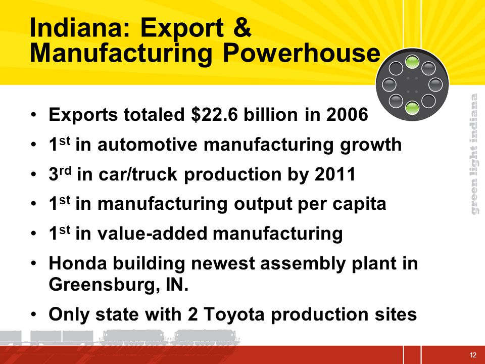 Indiana: Export & Manufacturing Powerhouse Exports totaled $22.6 billion in 2006 1 st in automotive manufacturing growth 3 rd in car/truck production by 2011 1 st in manufacturing output per capita 1 st in value-added manufacturing Honda building newest assembly plant in Greensburg, IN.