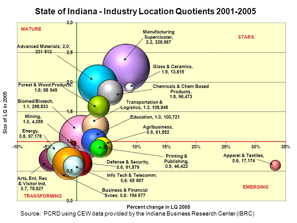 Indiana's Manufacturing & Logistics Economy Source: PCRD using CEW data provided by the Indiana Business Research Center (IBRC)