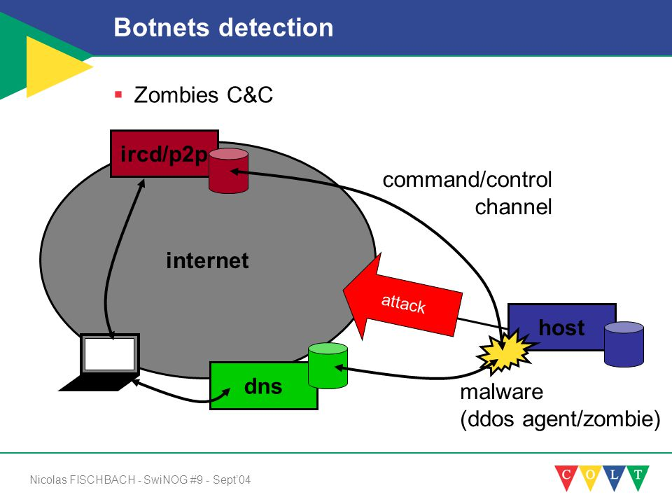 Nicolas FISCHBACH - SwiNOG #9 - Sept'04 Botnets detection  Zombies C&C internet host ircd/p2p malware (ddos agent/zombie) command/control channel dns attack