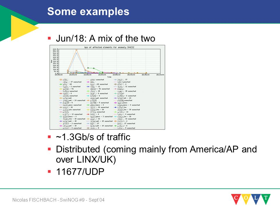 Nicolas FISCHBACH - SwiNOG #9 - Sept'04 Some examples  Jun/18: A mix of the two  ~1.3Gb/s of traffic  Distributed (coming mainly from America/AP and over LINX/UK)  11677/UDP