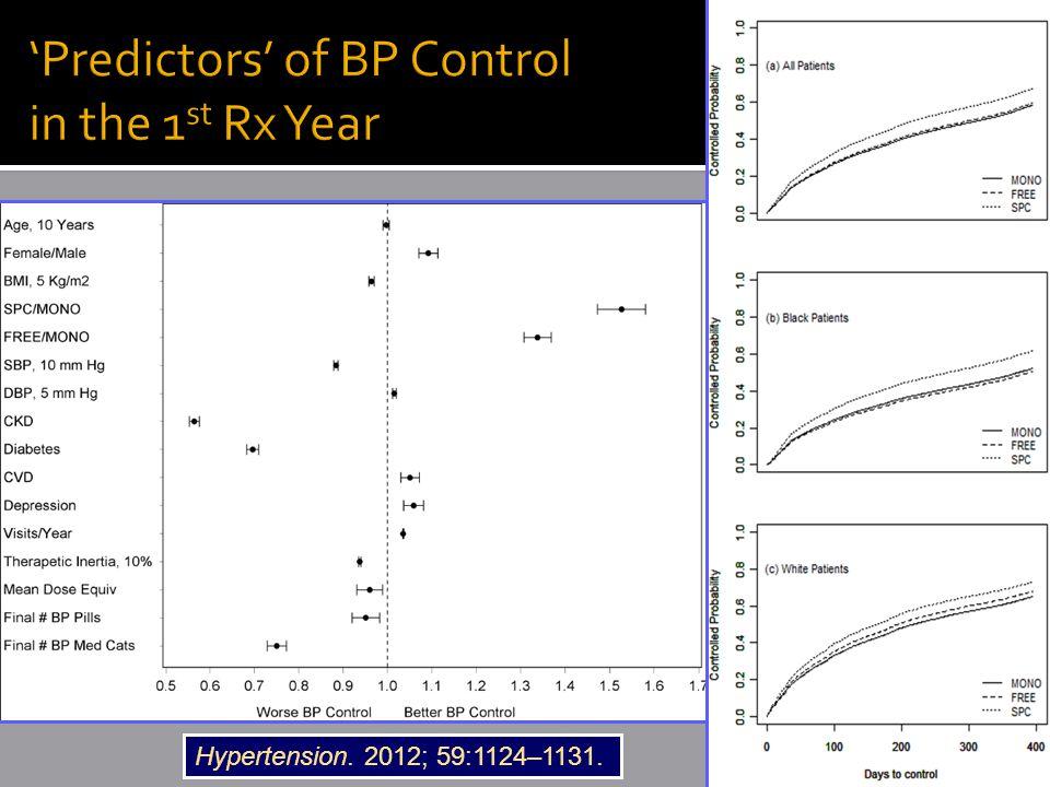 Hypertension. 2012; 59:1124–1131.