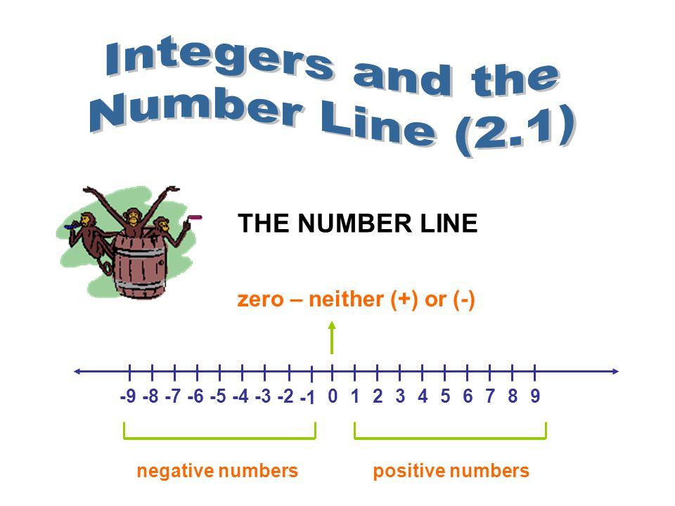 THE NUMBER LINE 0123456789-9-8-7-6-5-4-3-2 zero – neither (+) or (-) negative numberspositive numbers