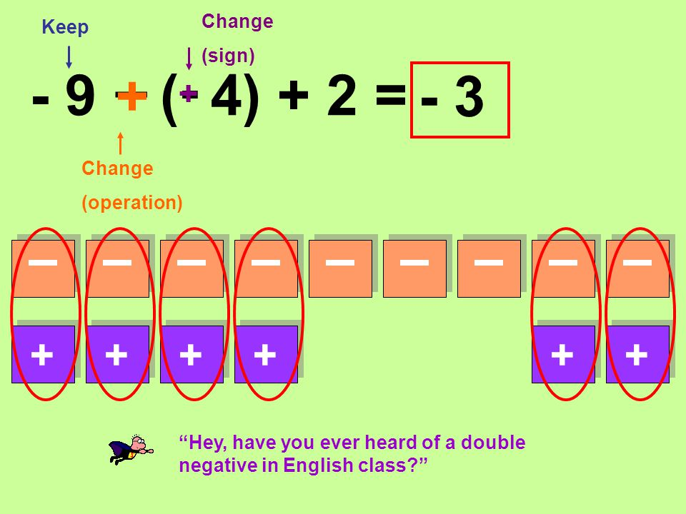 - 9 ( 4) + 2 = – - + Keep Change (operation) Change (sign) + ++++ - 3 ++ Hey, have you ever heard of a double negative in English class